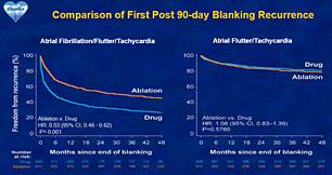 Taux de survie sans récidive d'arythmie atriale (étude CABANA)