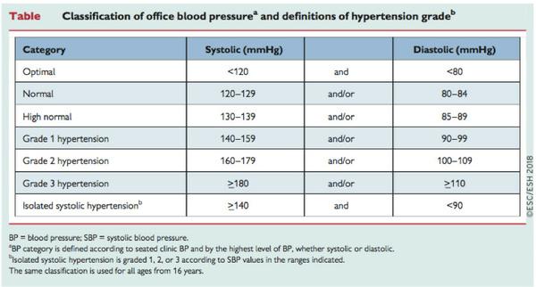 Les Recommandations De L Esc Esh 2018 Sur L Hypertension Arterielle Hta